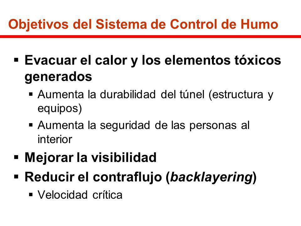Objetivos del Sistema de Control de Humo