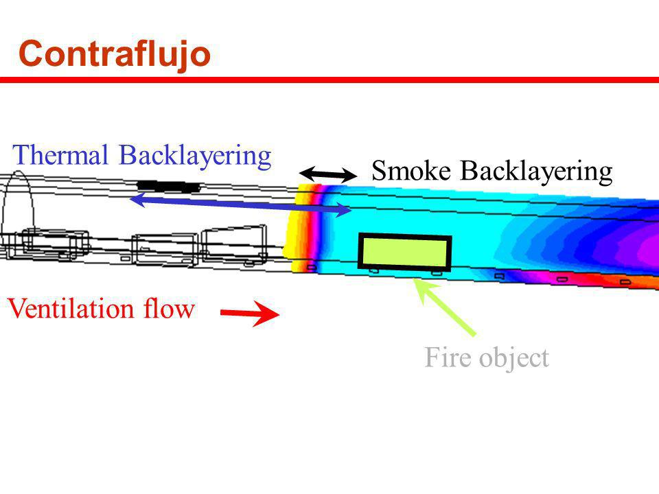 Contraflujo Thermal Backlayering Smoke Backlayering Ventilation flow