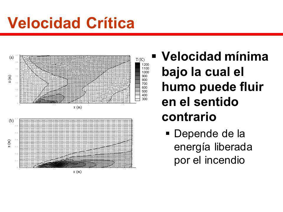 Velocidad Crítica Velocidad mínima bajo la cual el humo puede fluir en el sentido contrario.