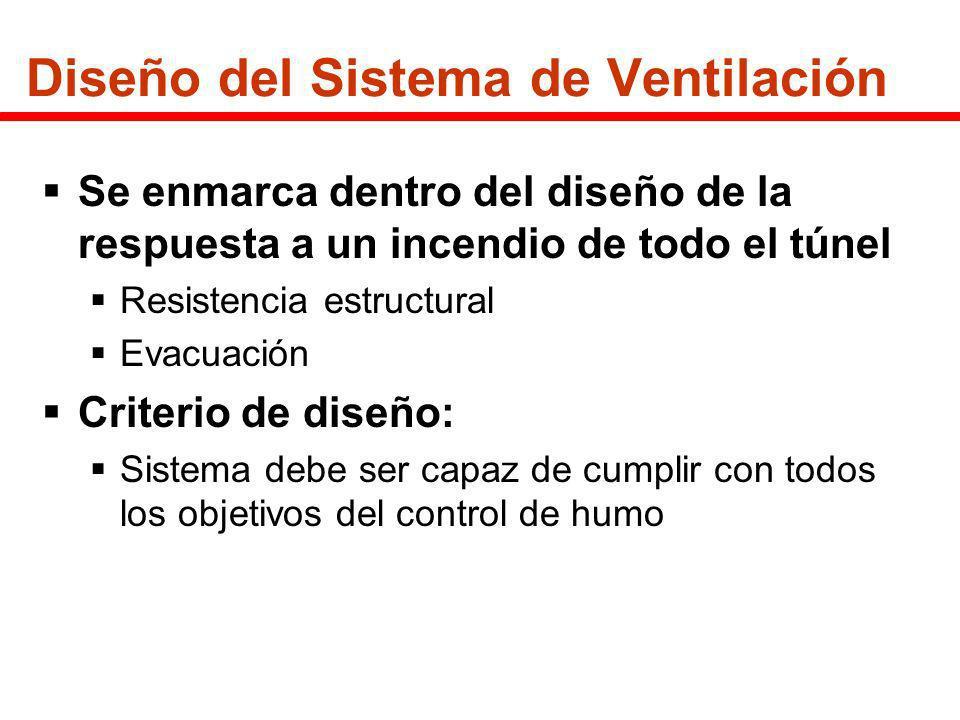 Diseño del Sistema de Ventilación