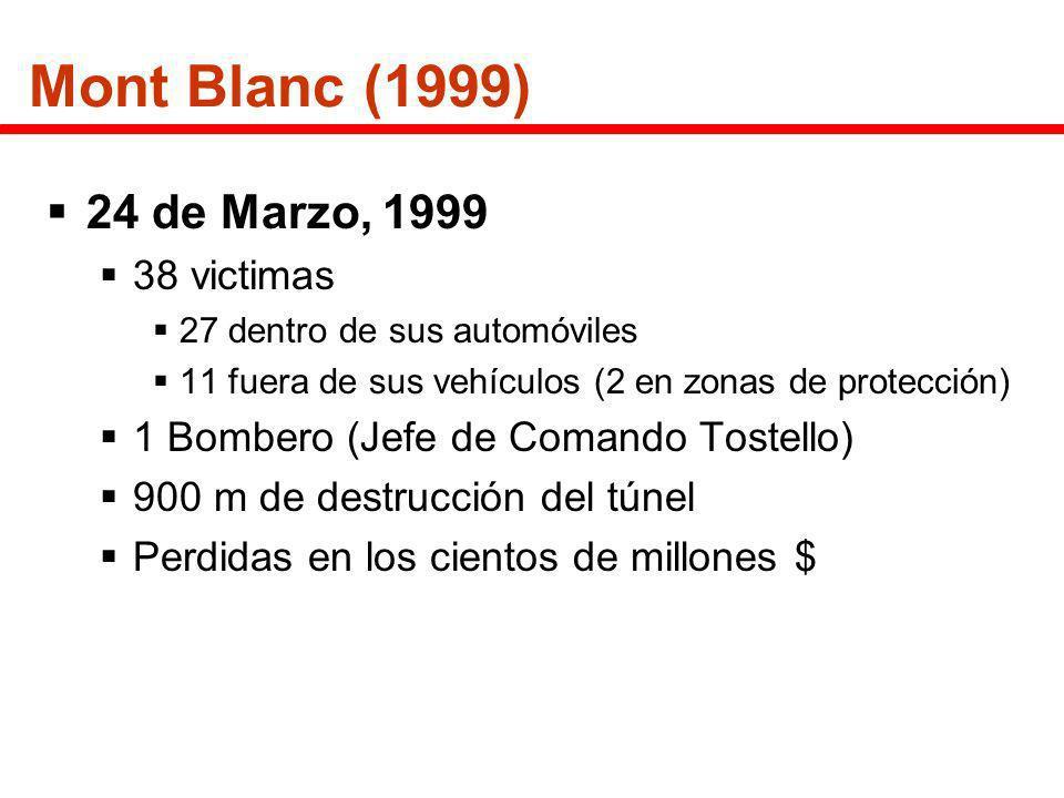 Mont Blanc (1999) 24 de Marzo, 1999 38 victimas