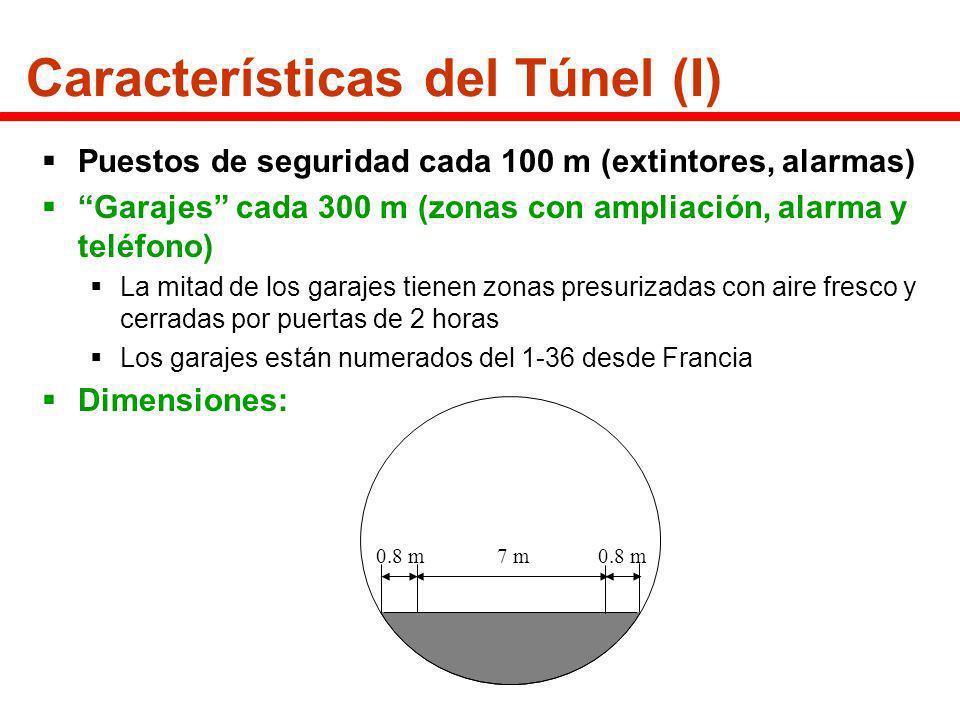 Características del Túnel (I)