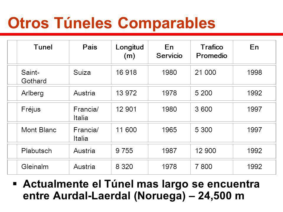 Otros Túneles Comparables
