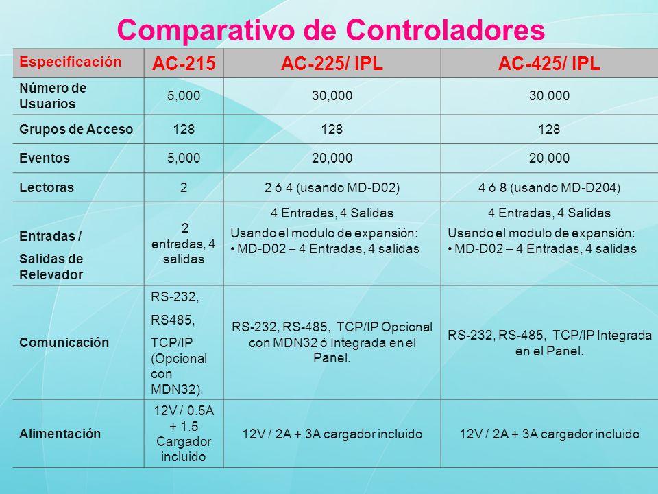 Comparativo de Controladores