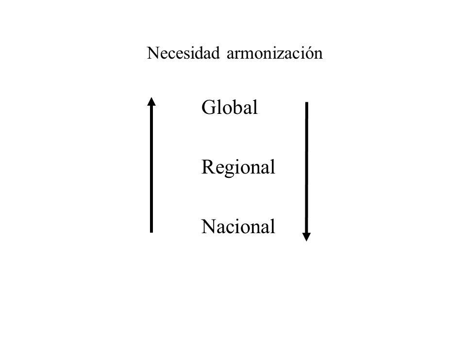 Necesidad armonización