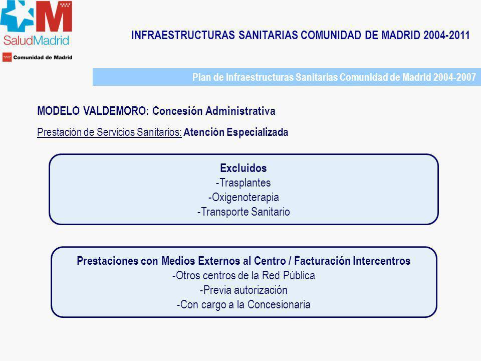 Prestaciones con Medios Externos al Centro / Facturación Intercentros
