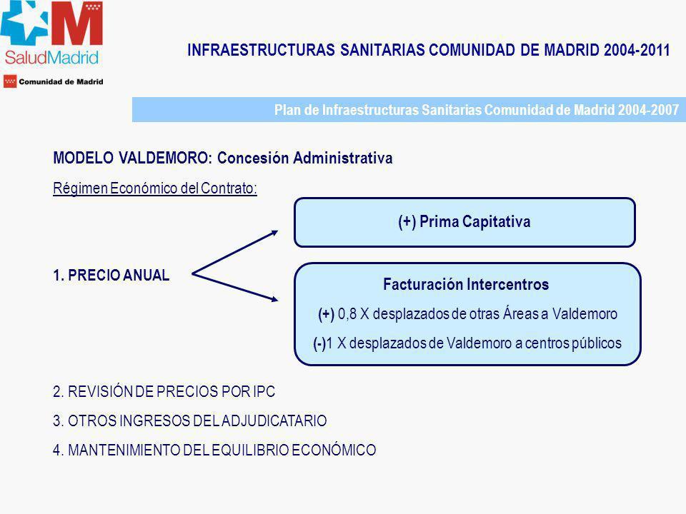 Facturación Intercentros
