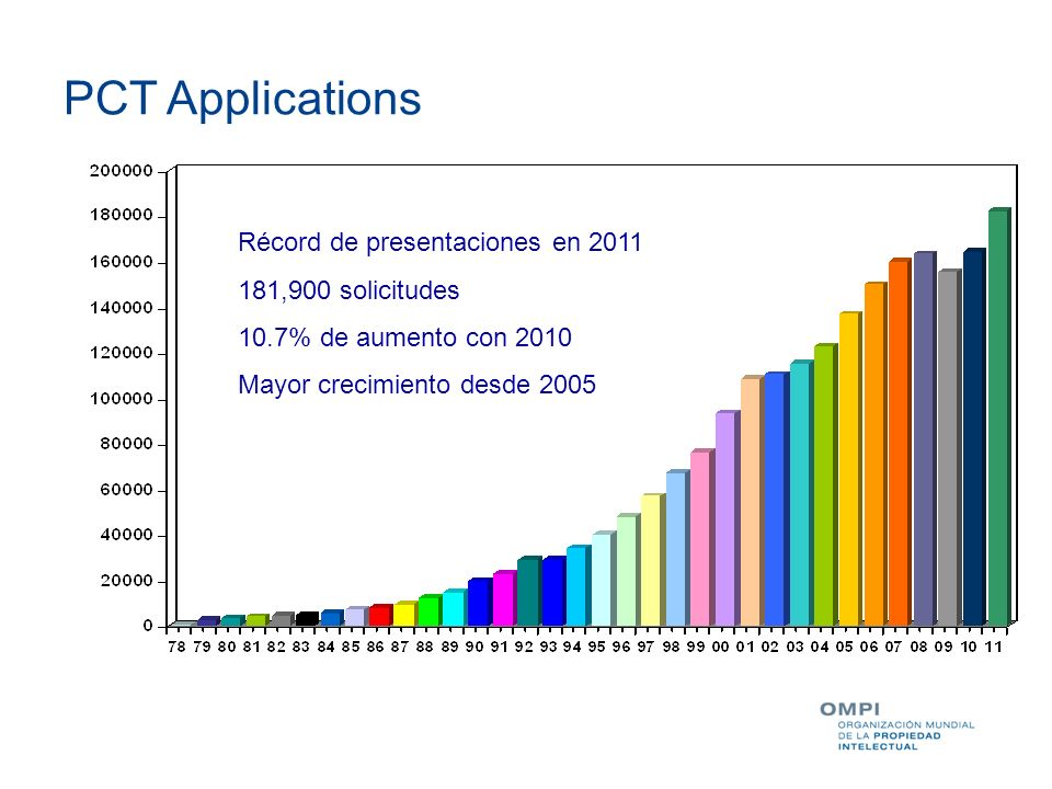PCT Applications Récord de presentaciones en 2011 181,900 solicitudes