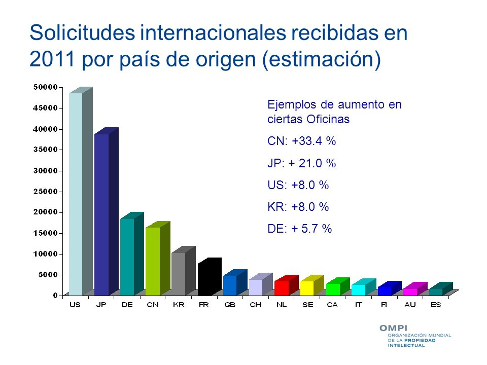 Solicitudes internacionales recibidas en 2011 por país de origen (estimación)