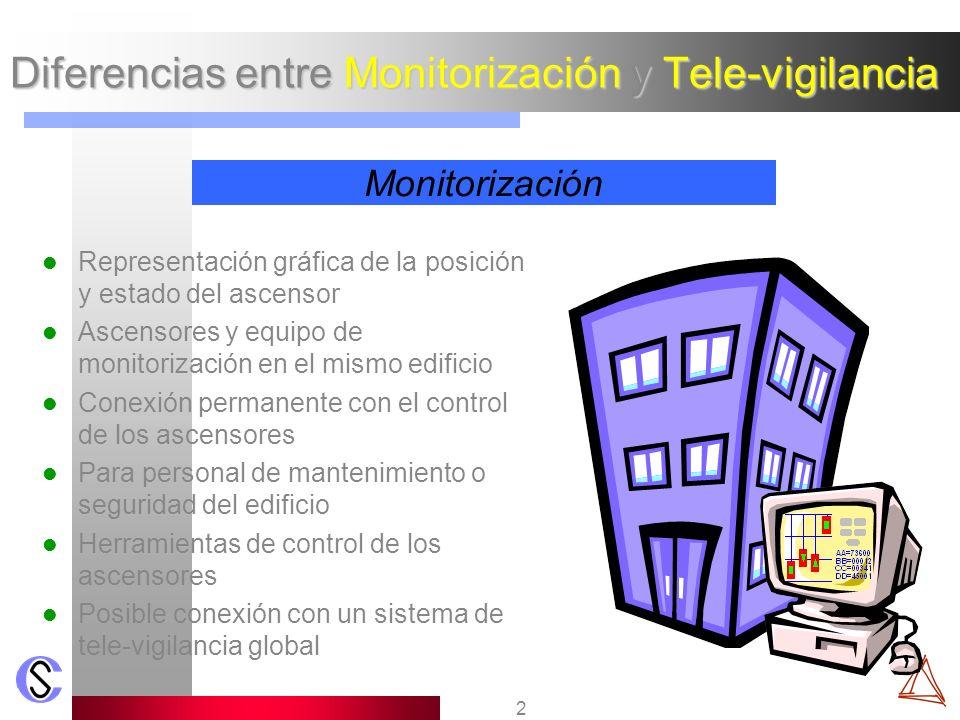 Diferencias entre Monitorización y Tele-vigilancia