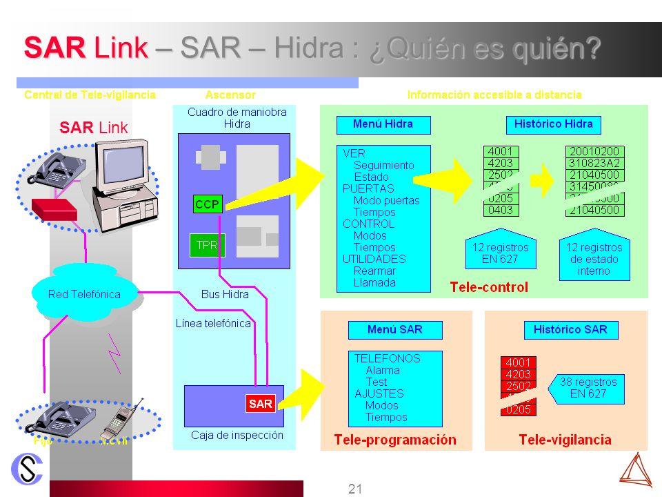 SAR Link – SAR – Hidra : ¿Quién es quién