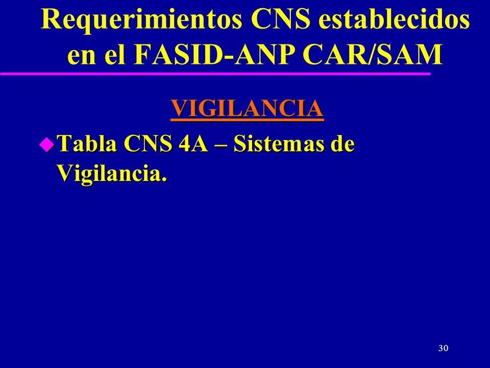 Requerimientos CNS establecidos en el FASID-ANP CAR/SAM