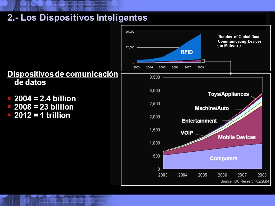 2.- Los Dispositivos Inteligentes