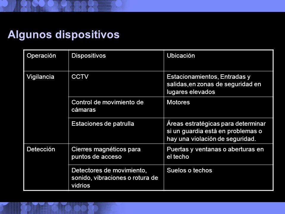 Algunos dispositivos Operación Dispositivos Ubicación Vigilancia CCTV
