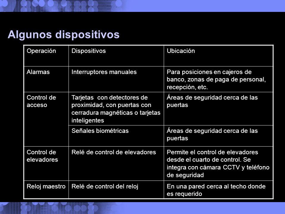 Algunos dispositivos Operación Dispositivos Ubicación Alarmas