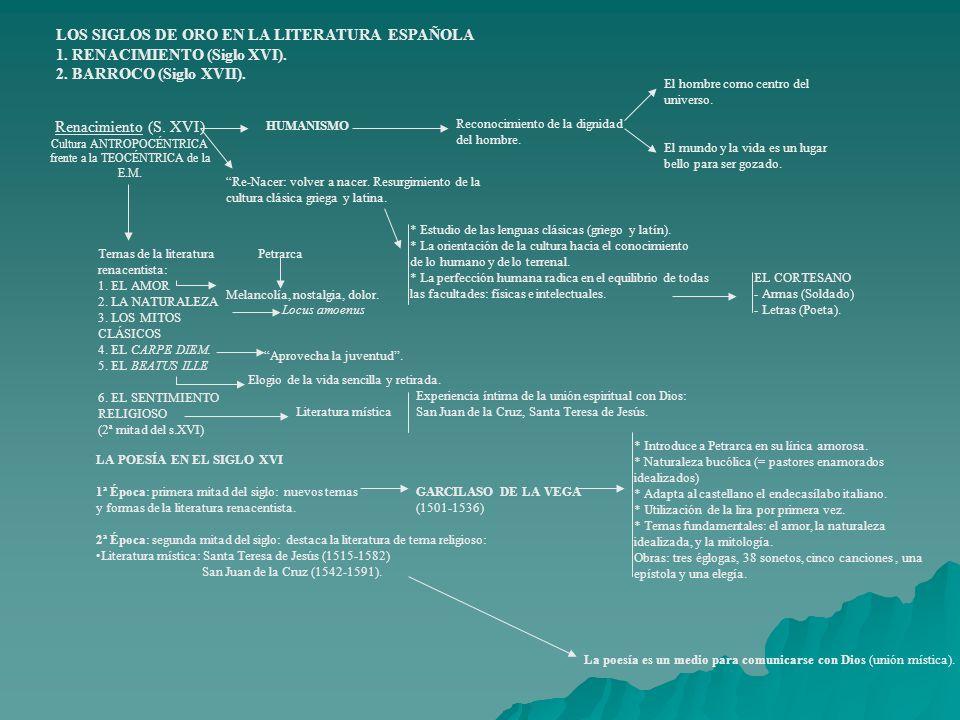 LOS SIGLOS DE ORO EN LA LITERATURA ESPAÑOLA
