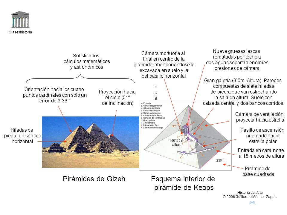 Pirámides de Gizeh Esquema interior de pirámide de Keops