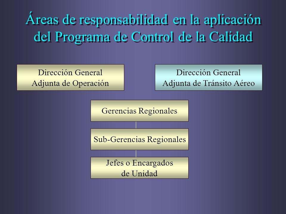 Áreas de responsabilidad en la aplicación del Programa de Control de la Calidad