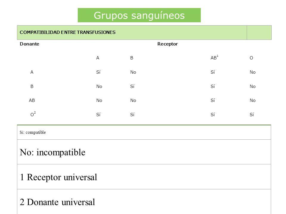 Grupos sanguíneos No: incompatible 1 Receptor universal