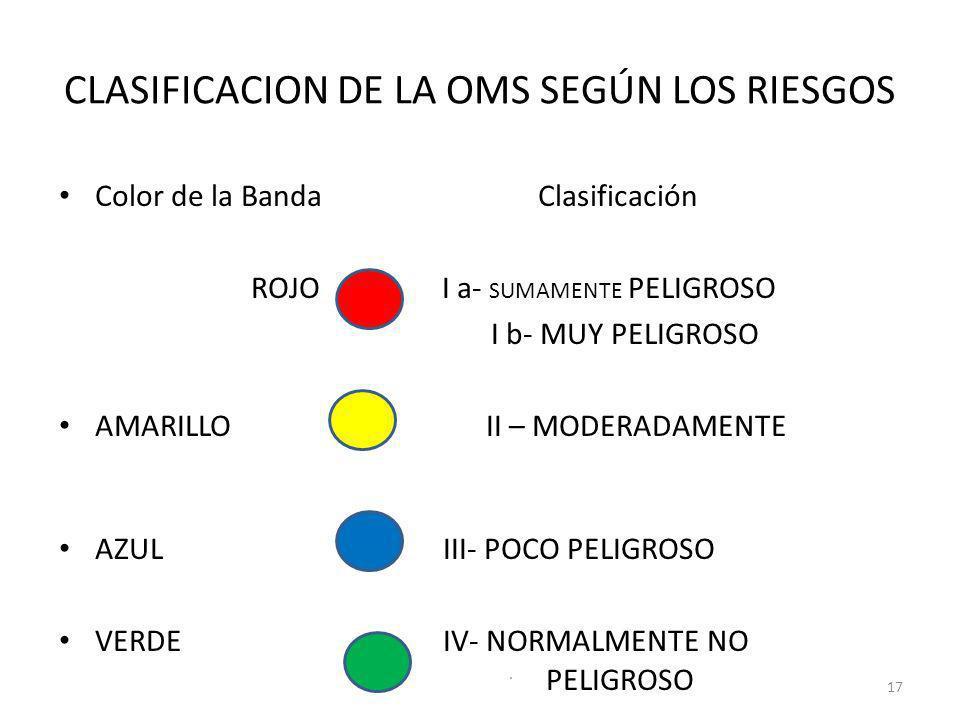 CLASIFICACION DE LA OMS SEGÚN LOS RIESGOS