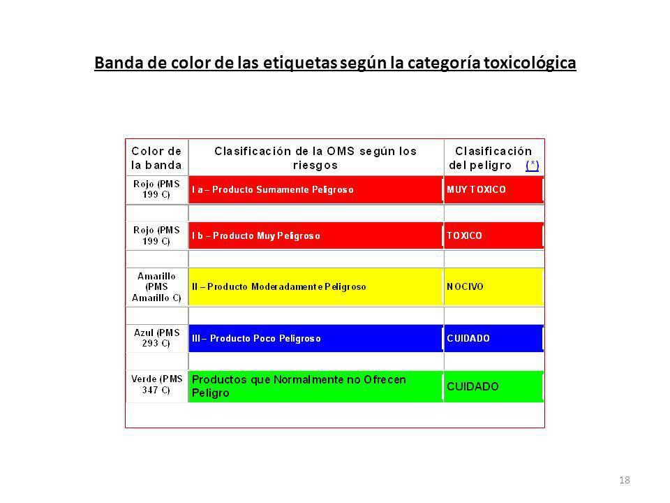 Banda de color de las etiquetas según la categoría toxicológica