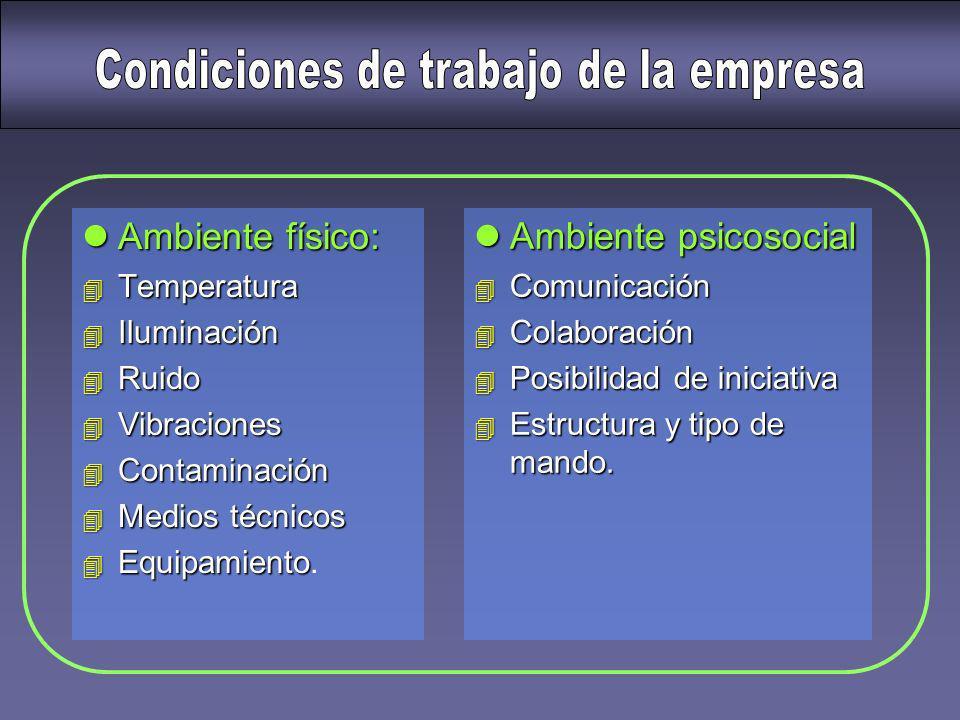 Condiciones de trabajo de la empresa