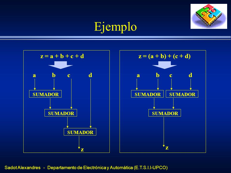 Ejemplo SUMADOR a b c d z z = a + b + c + d z = (a + b) + (c + d)