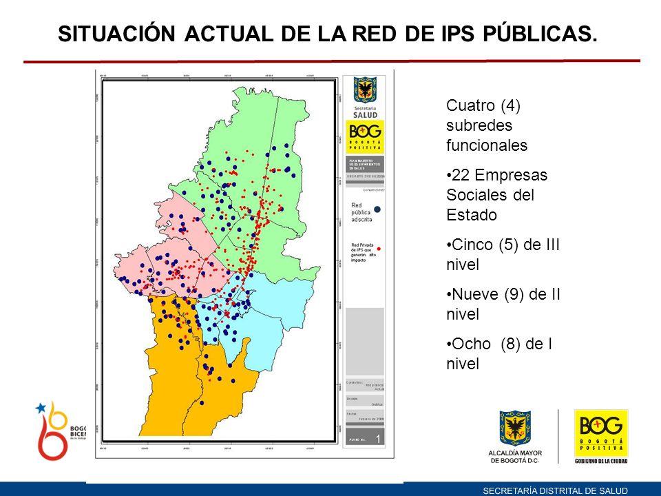 SITUACIÓN ACTUAL DE LA RED DE IPS PÚBLICAS.