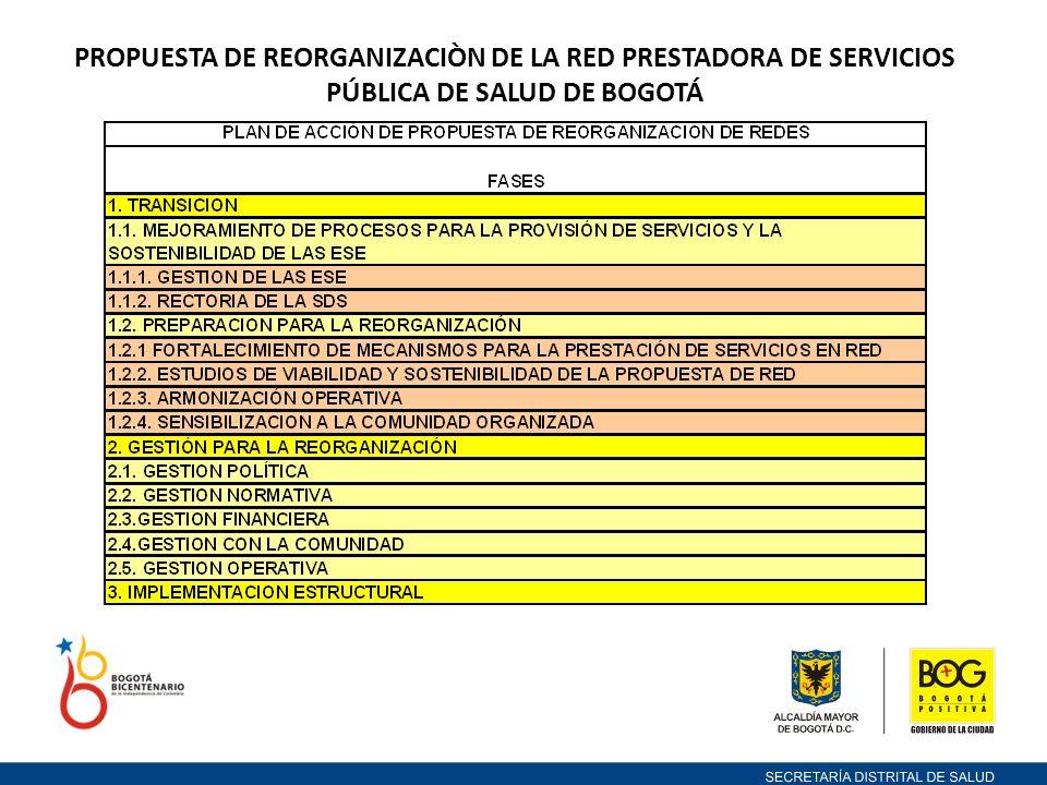 PROPUESTA DE REORGANIZACIÒN DE LA RED PRESTADORA DE SERVICIOS PÚBLICA DE SALUD DE BOGOTÁ