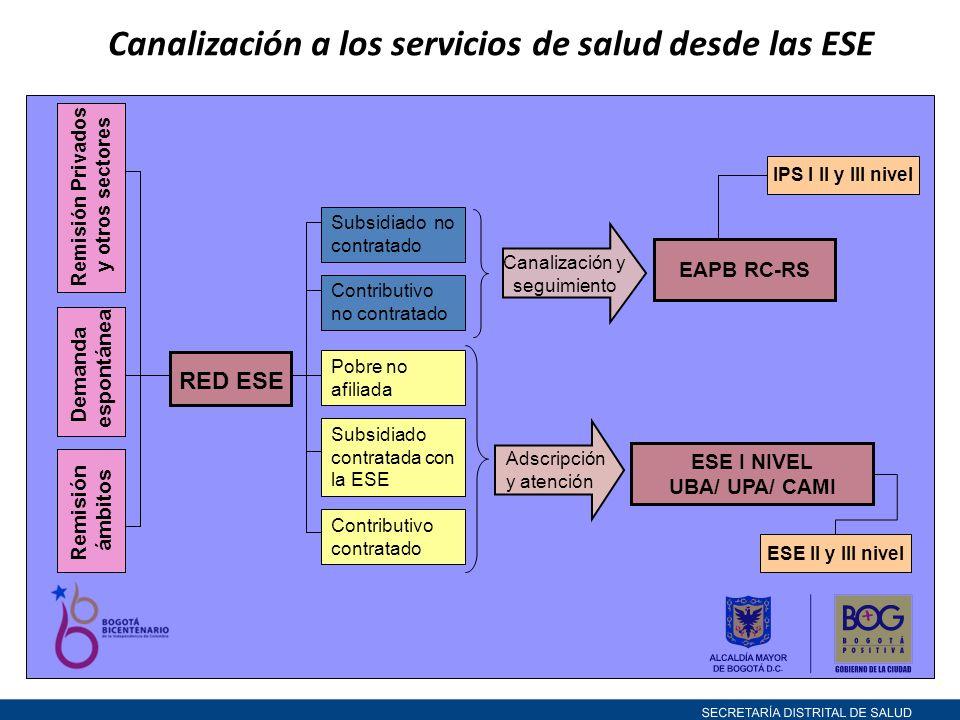 Canalización a los servicios de salud desde las ESE
