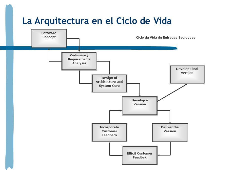 La Arquitectura en el Ciclo de Vida