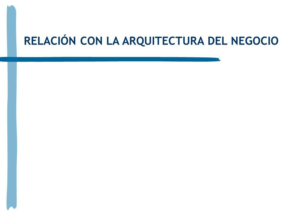 RELACIÓN CON LA ARQUITECTURA DEL NEGOCIO
