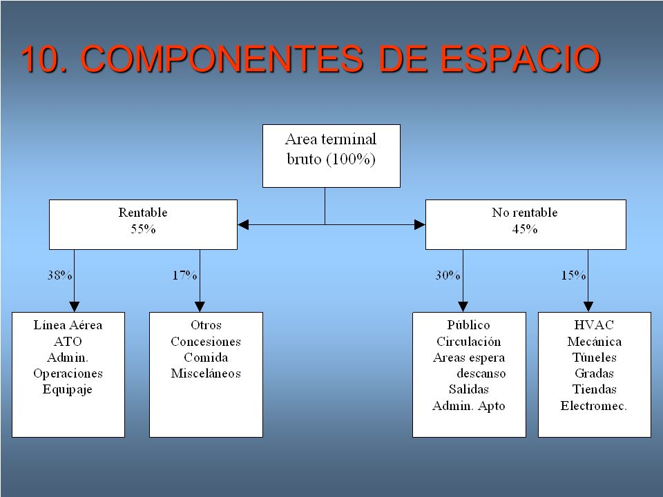 10. COMPONENTES DE ESPACIO