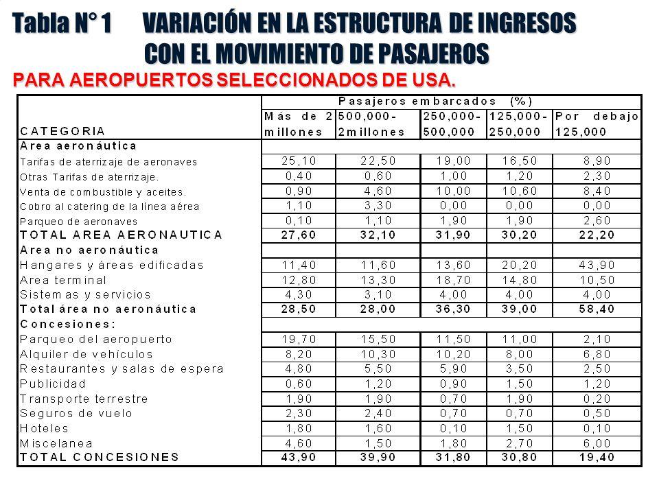 Tabla N° 1 VARIACIÓN EN LA ESTRUCTURA DE INGRESOS