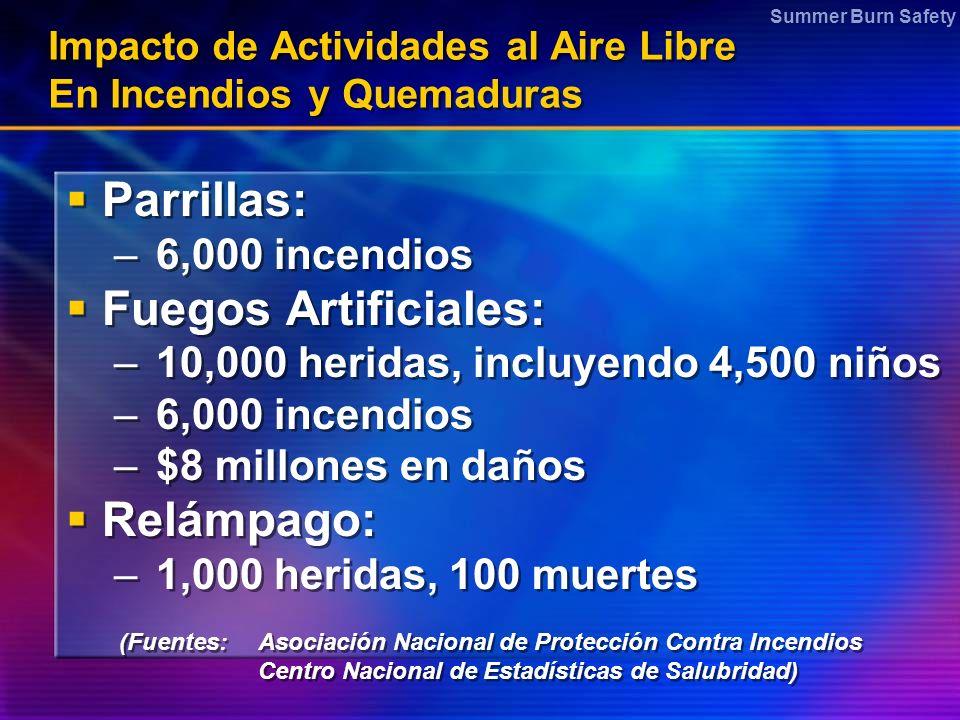 Impacto de Actividades al Aire Libre En Incendios y Quemaduras