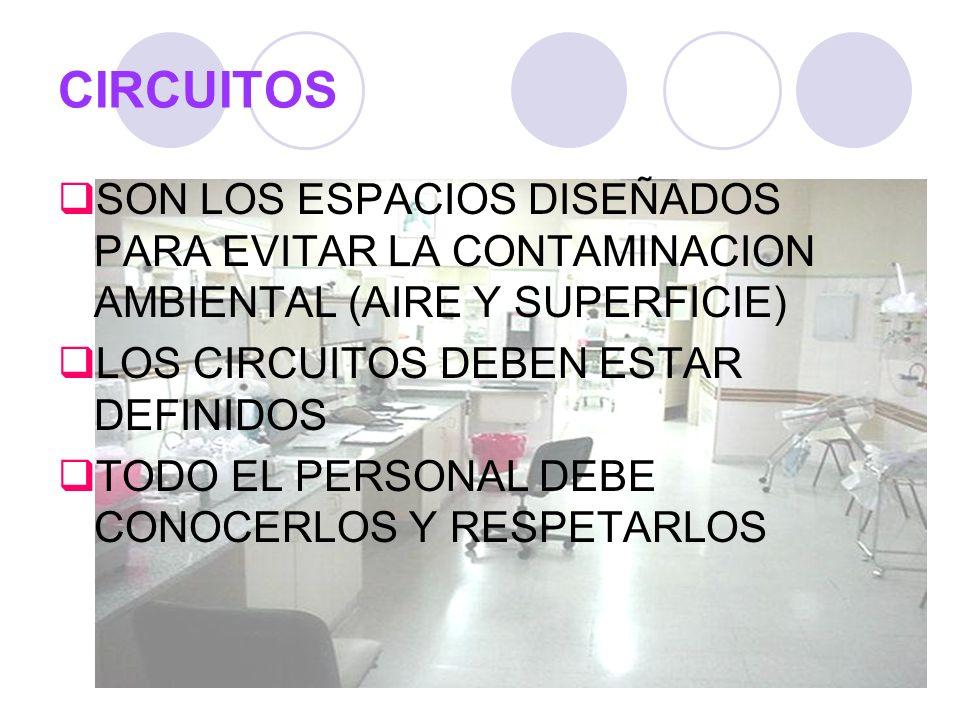CIRCUITOS SON LOS ESPACIOS DISEÑADOS PARA EVITAR LA CONTAMINACION AMBIENTAL (AIRE Y SUPERFICIE) LOS CIRCUITOS DEBEN ESTAR DEFINIDOS.