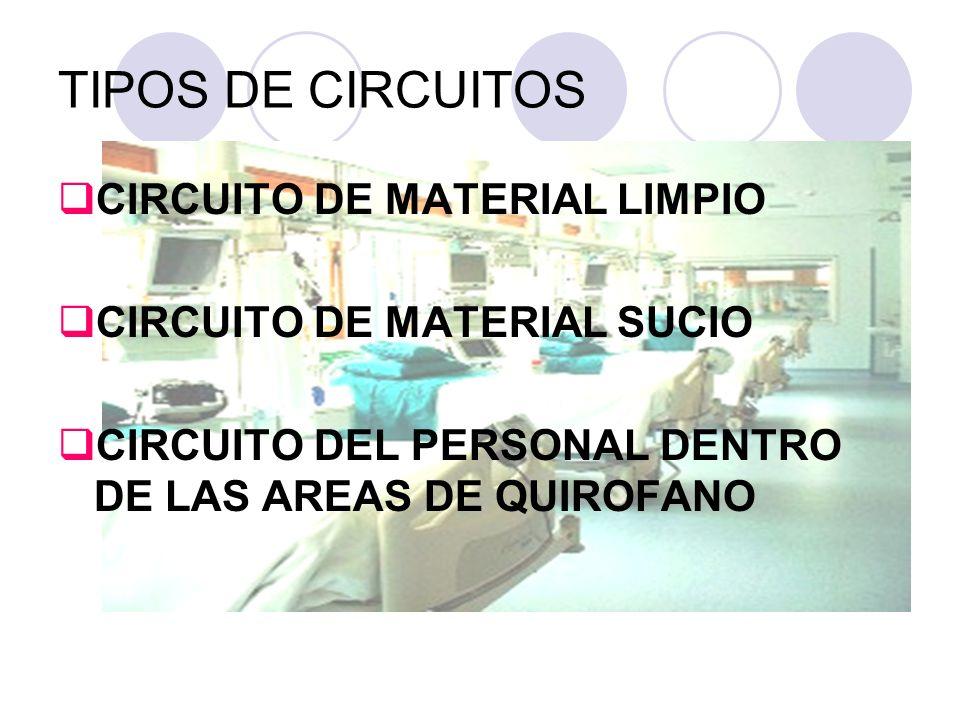 TIPOS DE CIRCUITOS CIRCUITO DE MATERIAL LIMPIO