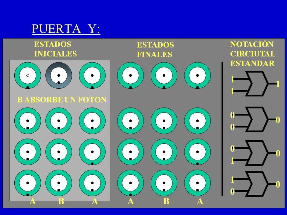 PUERTA Y: 1 1 1 1 1 A B A A B A ESTADOS INICIALES ESTADOS FINALES