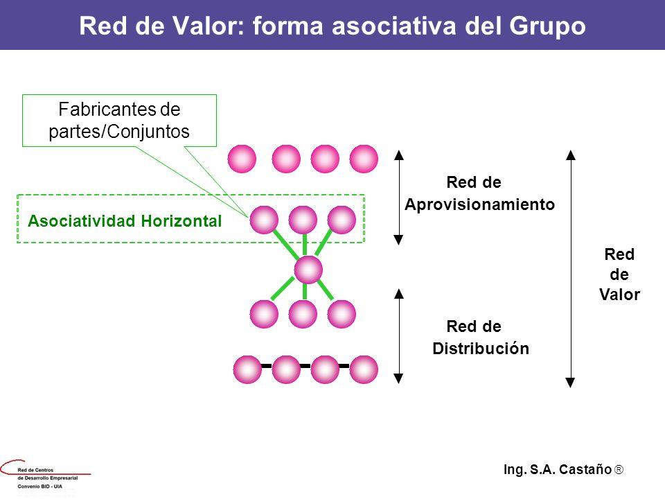 Red de Valor: forma asociativa del Grupo