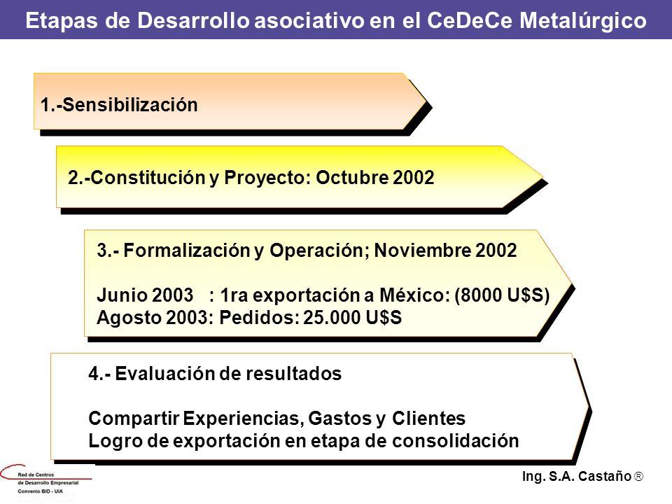 Etapas de Desarrollo asociativo en el CeDeCe Metalúrgico
