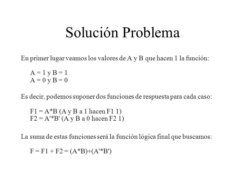 Solución Problema En primer lugar veamos los valores de A y B que hacen 1 la función: A = 1 y B = 1 A = 0 y B = 0.