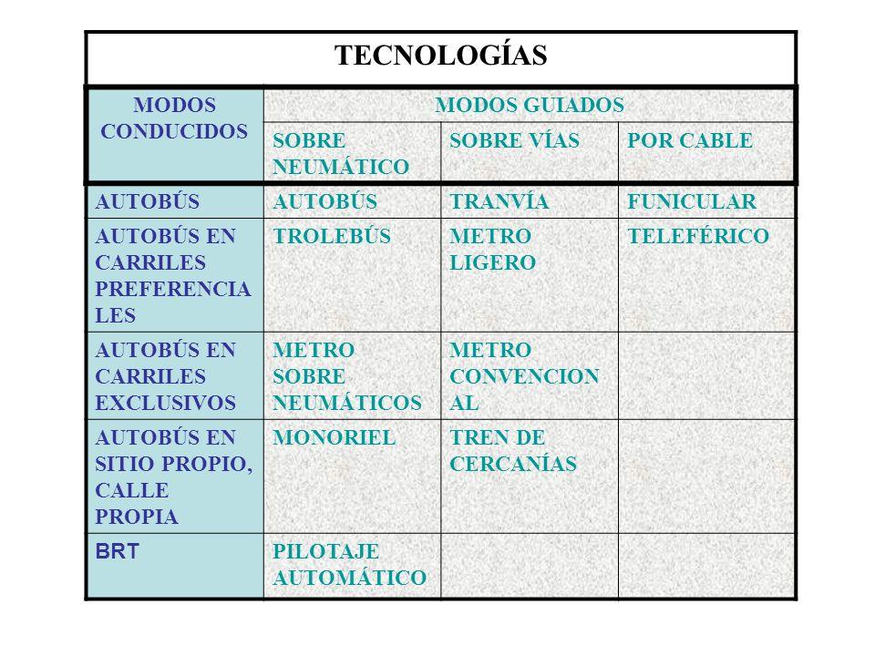 TECNOLOGÍAS MODOS CONDUCIDOS MODOS GUIADOS SOBRE NEUMÁTICO SOBRE VÍAS