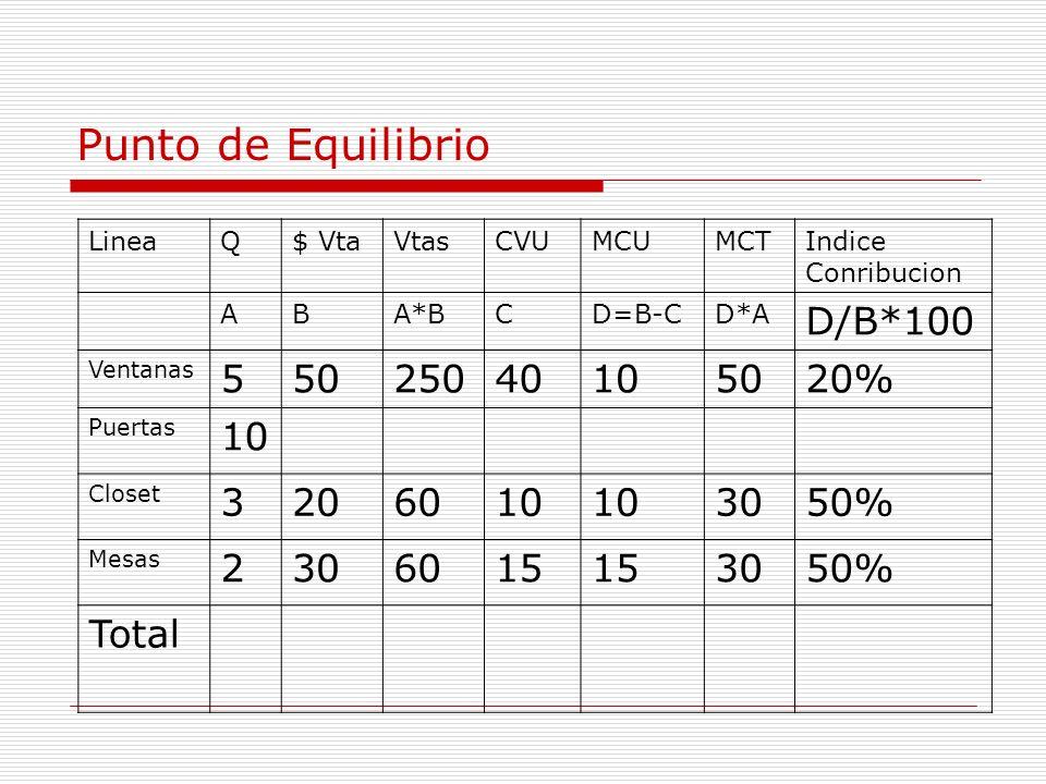Punto de Equilibrio D/B*100 5 50 250 40 10 20% 3 20 60 30 50% 2 15