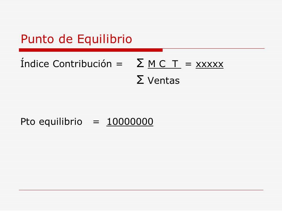 Punto de Equilibrio Índice Contribución = Σ M C T = xxxxx Σ Ventas