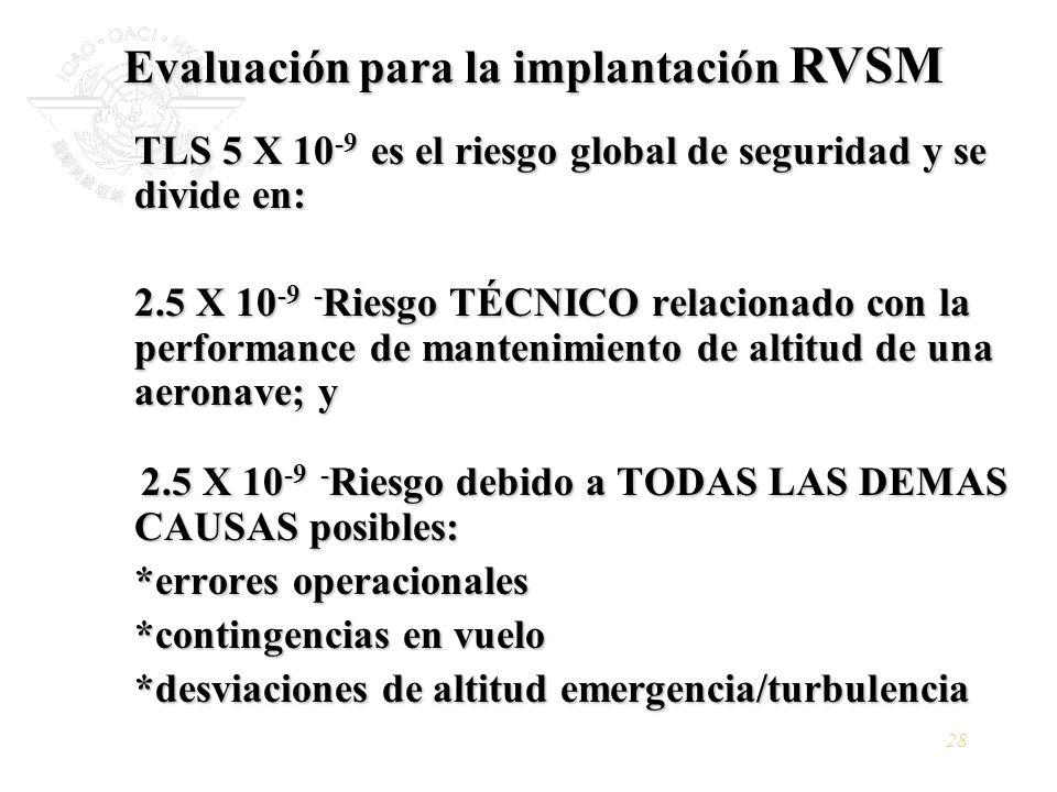 Evaluación para la implantación RVSM