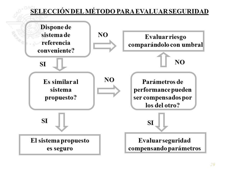 SELECCIÓN DEL MÉTODO PARA EVALUAR SEGURIDAD