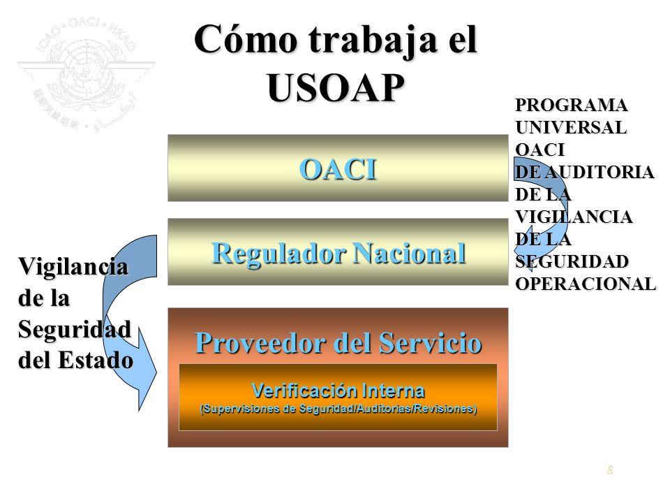 Cómo trabaja el USOAP OACI Regulador Nacional Proveedor del Servicio