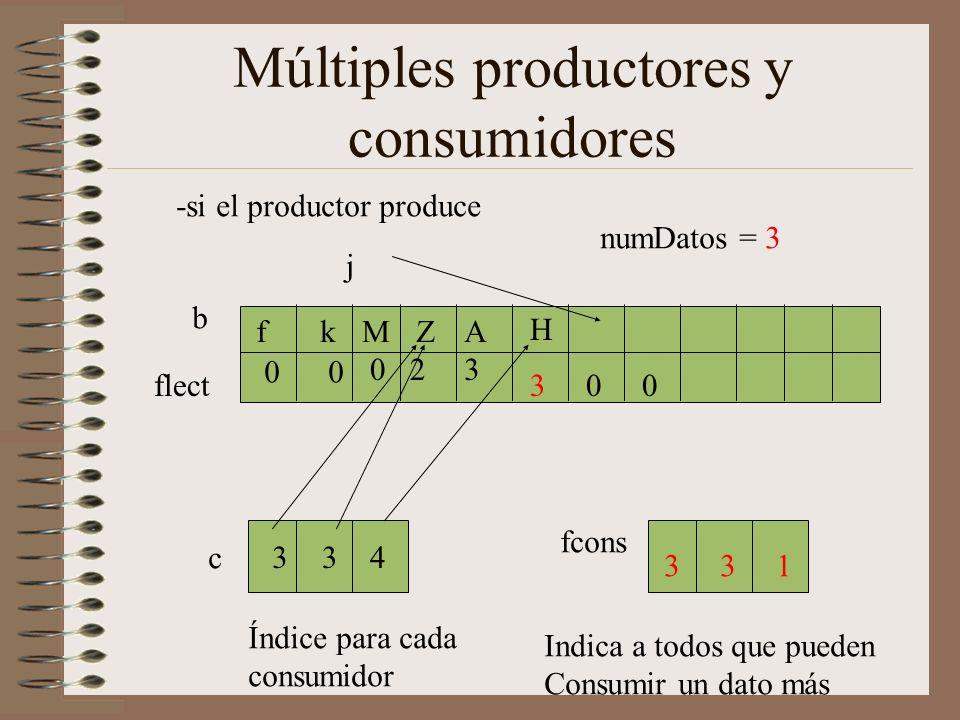 Múltiples productores y consumidores