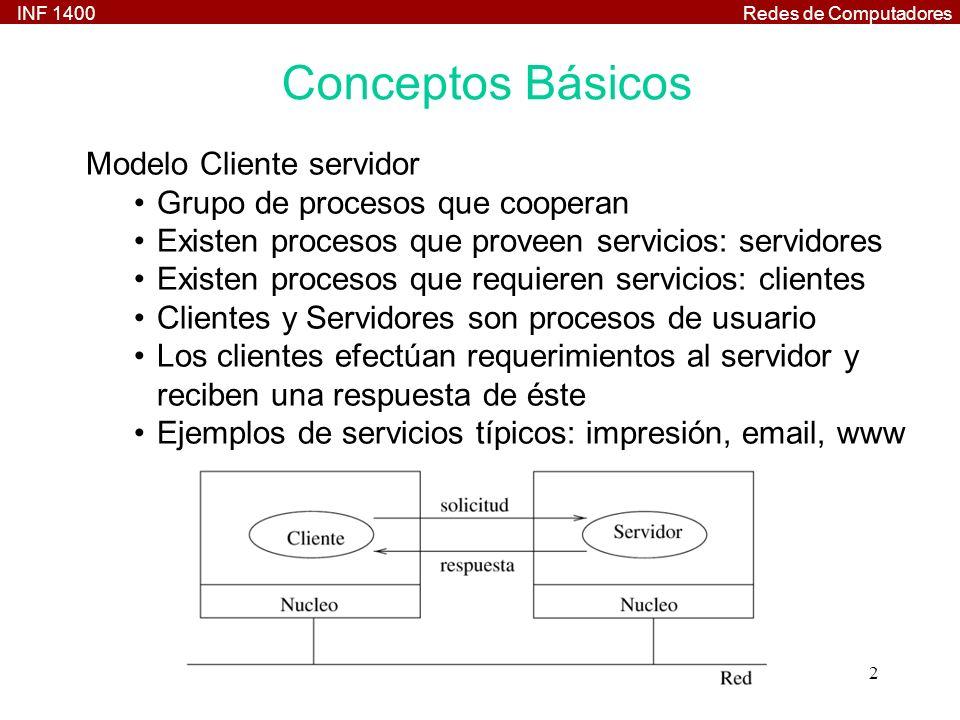 Conceptos Básicos Modelo Cliente servidor