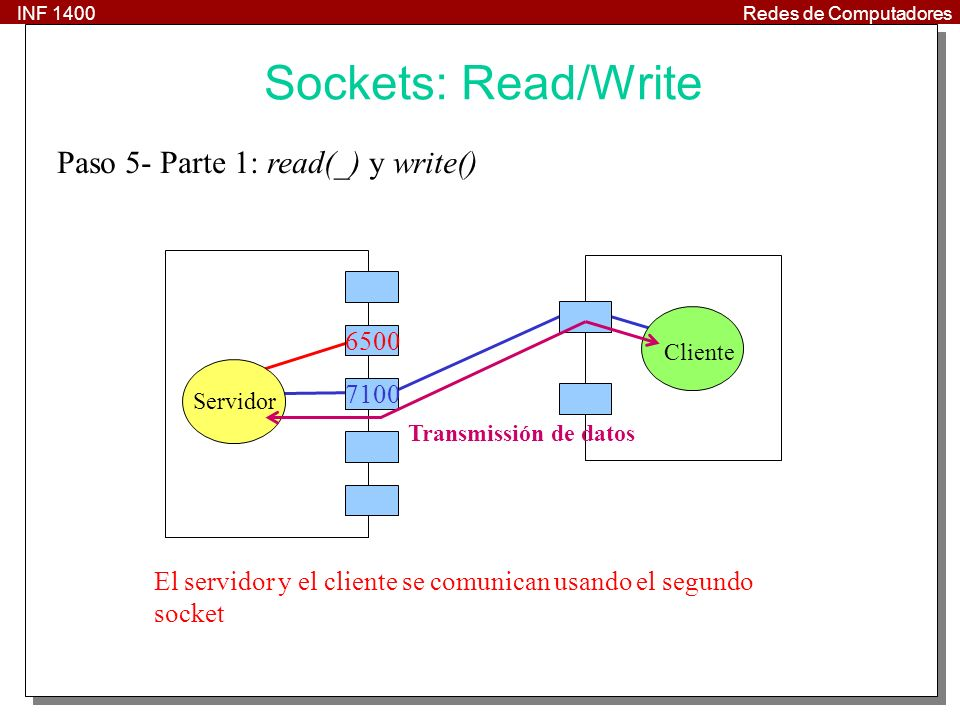 Sockets: Read/Write Paso 5- Parte 1: read(_) y write() 6500 7100